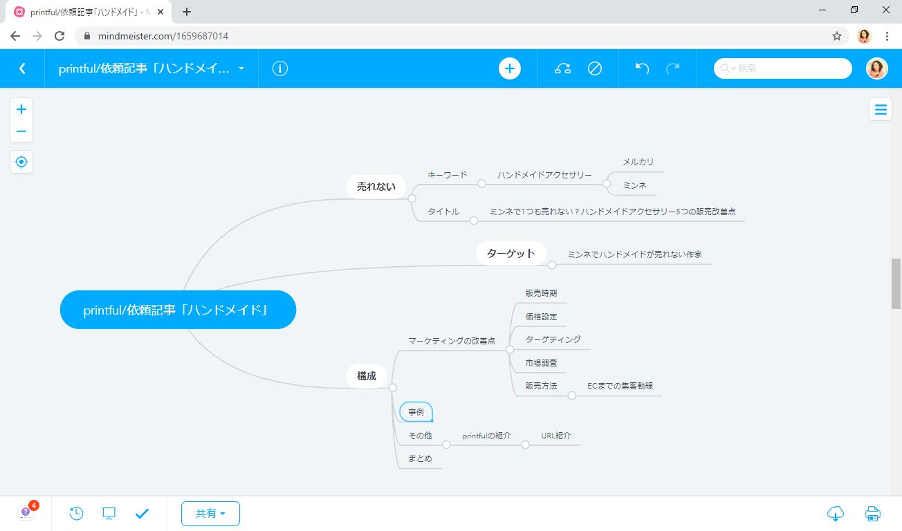 blog作成マインドマップ